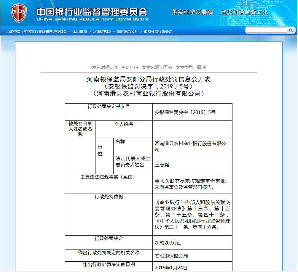 重大关联交易未向监管部门报告审批 河南滑县农商银行被罚款20万元