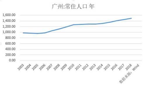 在户籍人口方面,2018年,户籍迁入人口22.81万人,同比增长26.3%。