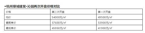 杭州绿城建发沁园两次开盘价格对比(来源:德科地产频道)