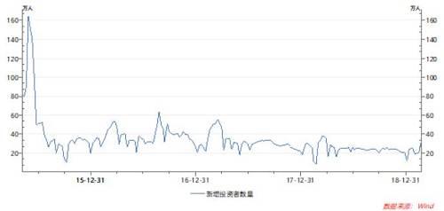 """值得注意的是,2015年4月13日起,A股全面放开了个人投资者""""一人一户""""的限制。允许自然人投资者根据实际需要,开立20个A股账户及场内封闭式基金账户。不过一年零六个月后,一人20户时代终结,一人三户时代开启。2016年10月14日晚间,中国结算宣布,自10月15日起,投资者开户上限从20户下调至3户。"""
