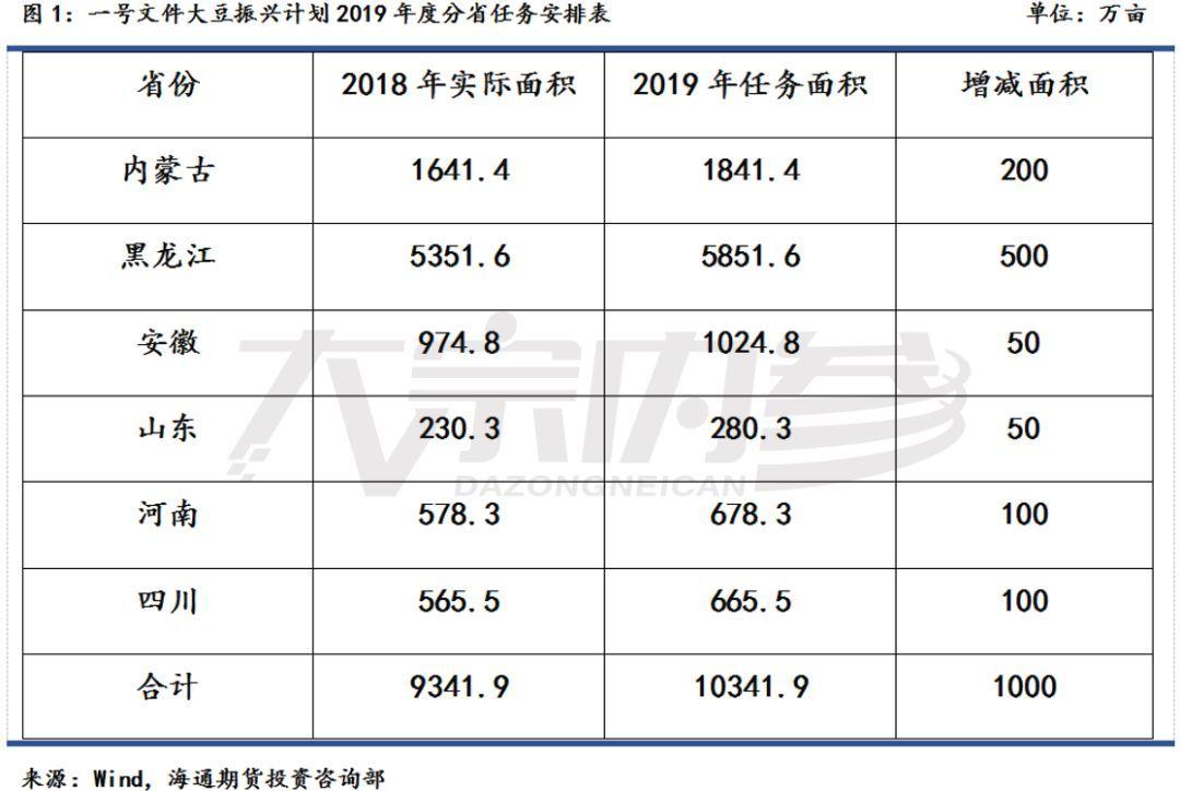 bob首页:张晋毓:农业政策下的玉米和大豆   研报精选