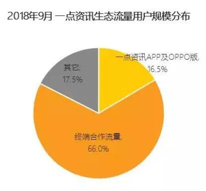 2018年9月一点资讯生态流量?#27809;?#35268;模分布。来源:QuestMobile TRUTH 中国移动互联网数据库,2018年9月