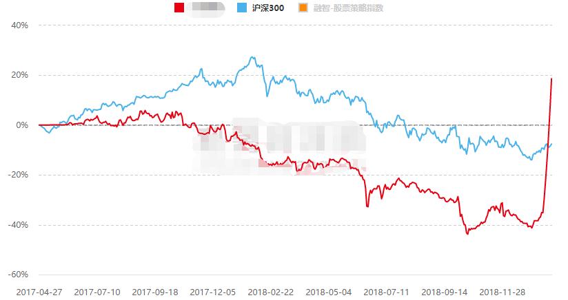 厂长给大家归纳一下,这些产品的爆炸收益,往往扎根于去年的爆炸亏损;而去年比较耐揍的优秀标的,今年的表现反而相对一般(当然也是赚钱的)。