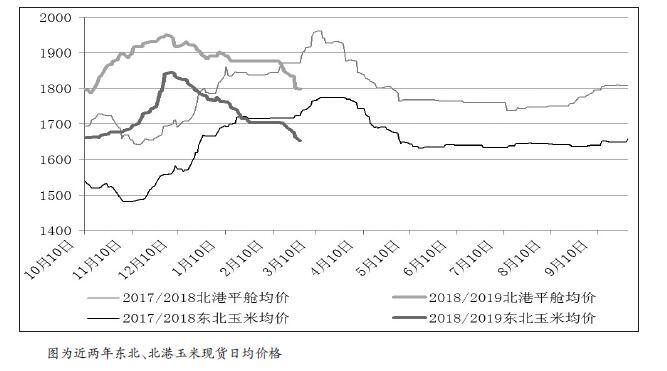 春节过后,玉米期货价格没能延续节前反弹走势,转而一路下行,玉米主力1905合约向下突破1800元/吨支撑位,一度下探至1780元/吨。目前市场气氛明显变化,恐慌情绪开始出现,作为期货价格标杆的北港价格,最近不到一周时间内便累计下跌50元/吨。