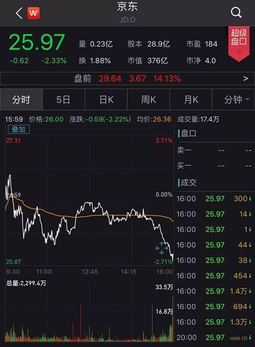 若今晚开盘京东股价涨幅能突破15.5%,将有望站上30美元,迈向去年9月以来最高位.