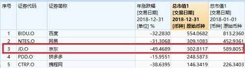 2月28日,在亮眼的四季度财报催化下,京东股价盘前一度涨逾15%,目前股价逾29美元.