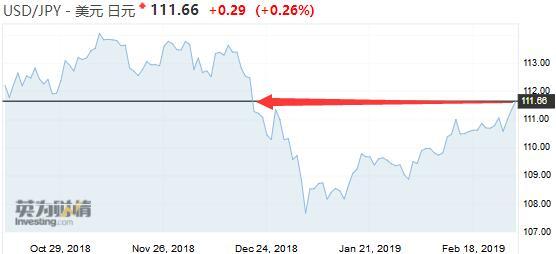 美元兑日元刷新10周高位!美GDP意外向好今晚聚焦通胀指标-嘉盛外汇mt4