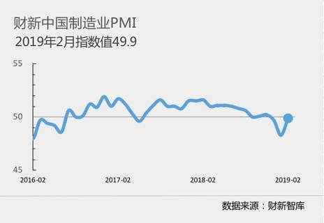 与官方PMI相左!2月财新中国制造业PMI大幅回升至三个月新高