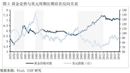 本輪的美元上升週期是由貨幣政策的結構性分化所起始推動,若從2014年美聯儲開始縮減購債規模起始,本輪美元上升週期已進入第6年,期間美元指數上漲25%。 2019年,伴隨美國經濟增長動能減弱和美聯儲加息週期終結的預期,本輪美元上升週期已是強弩之末,金價上漲的概率也因此增大。
