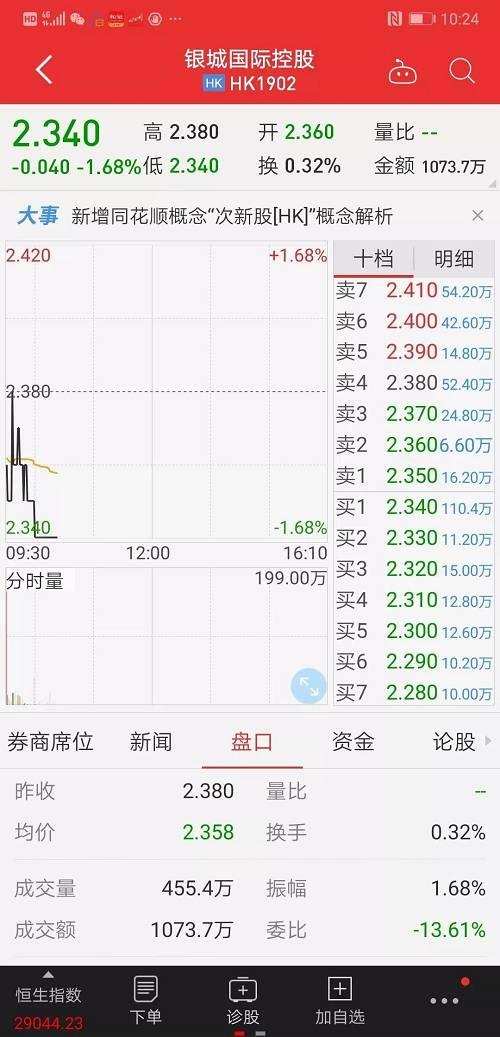 银城国际的股价今日的走势,其实早在很多人预料中。