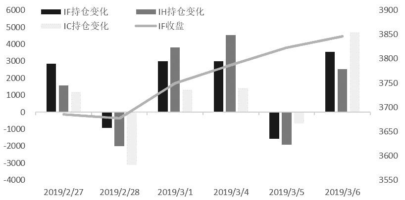 综合分析,期指总持仓不断上升与指数上涨形成良性呼应。三大期指净空数据都偏多彰显当前多头还是较为坚定。不过,分板块看,IF和IH小幅贴水,IC多空分歧加大,市场近期振荡可能加剧。综合数据来看,IF和IC后市偏强。