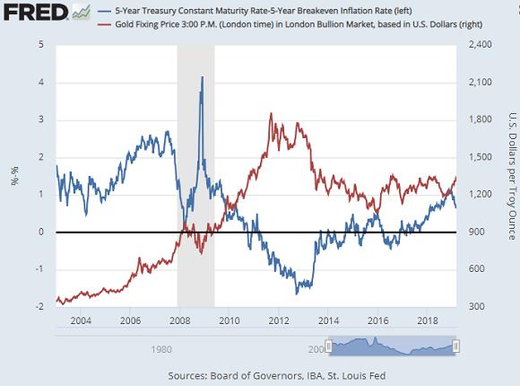 金價和美國債券收益率的負相關變得越來越明顯。