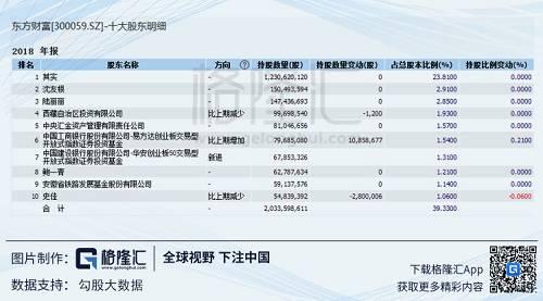 可以看到,2018年,中国工商银行股份有限公司-易方达创业板交易型开放式指数证券投资基金以及华安50创业板增持,其他均无太大变化。