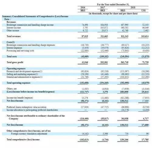最值得关注的是,在去年券商遭遇寒冬,收入大幅下滑的大背景下,富途证券却扭亏为盈,净利润由2017年亏损810万港元,到2018年实现盈利1.385亿港元。