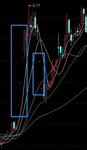 方大集团此前股价走势图