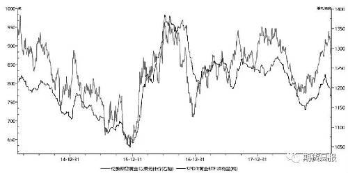 图为黄金ETF与金价
