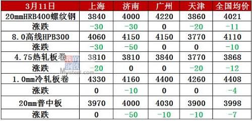 宝钢4月上涨300!钢价为何大面积下跌?