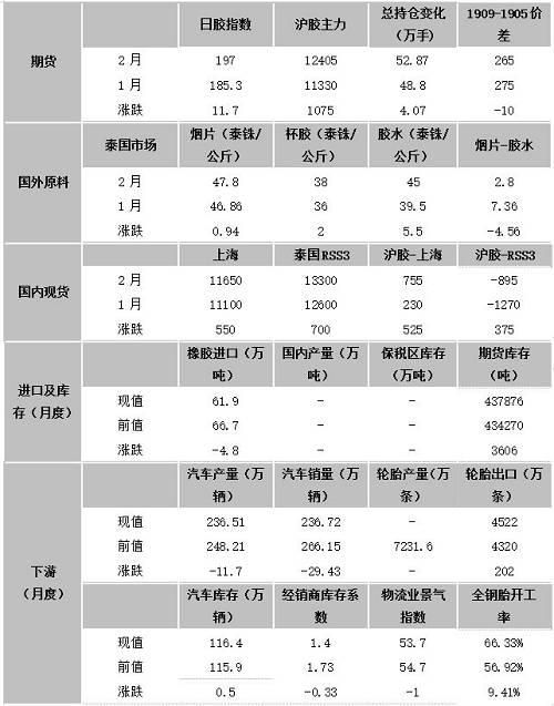 备注:数据截至2月27日。 资料来源:Wind,文华财经,Qinrex