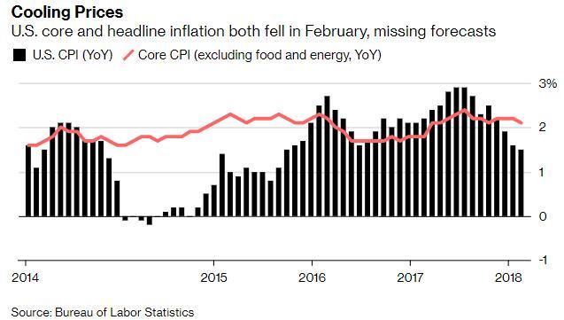 美国2月CPI月率录得四个月来首次上涨通胀依旧处于可控范围内