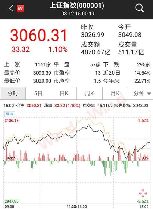 截至收盘,沪指报3060.31点,涨1.10%,深成指报9841.24点,涨1.41%,创业板指报1773.43点,涨2.64%。
