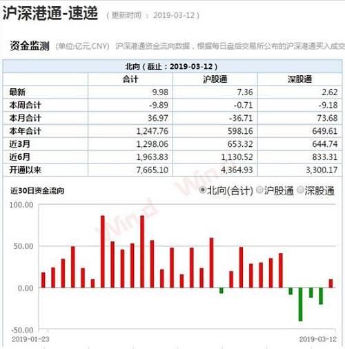 """(图片来自Wind金融终端""""沪深港通速递""""功能)"""