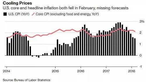 美国2月核心CPI同?#20173;?#38271;2.1%,略不及预计和前值2.2%;环?#20173;?#38271;0.1%,不及前值和预期的0.2%。
