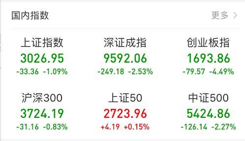 两市成交额再度突破万亿元,达1.05万亿元;两市跌停个股达47只。