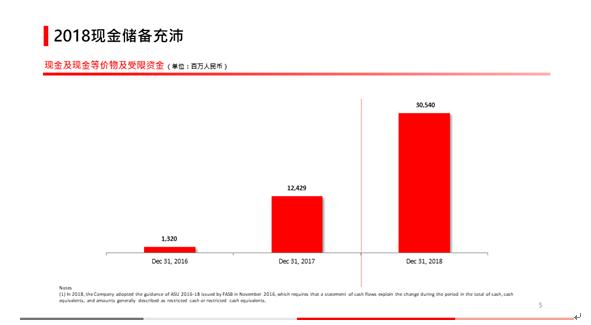拼多多发布2018年财报,营收131.20亿元,亏损39.583亿元