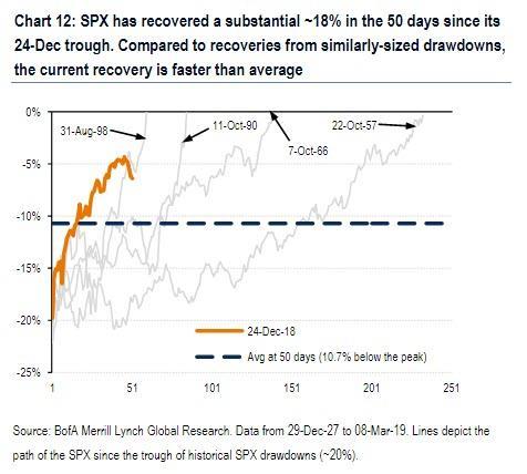 目前美股上涨仅是熊市反弹?历史告诉你答案
