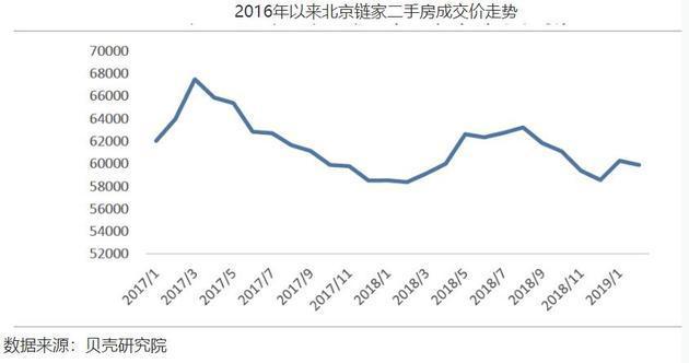 """贝壳研究院院长杨现领去年11月曾在华尔街见闻发文总结,自2017年""""3.17""""严调控后,北京二手房成交均价经历了连续11个月的下跌。2018年上半年经历短暂的回弹后,9月份开始,房价又扭头向下。"""