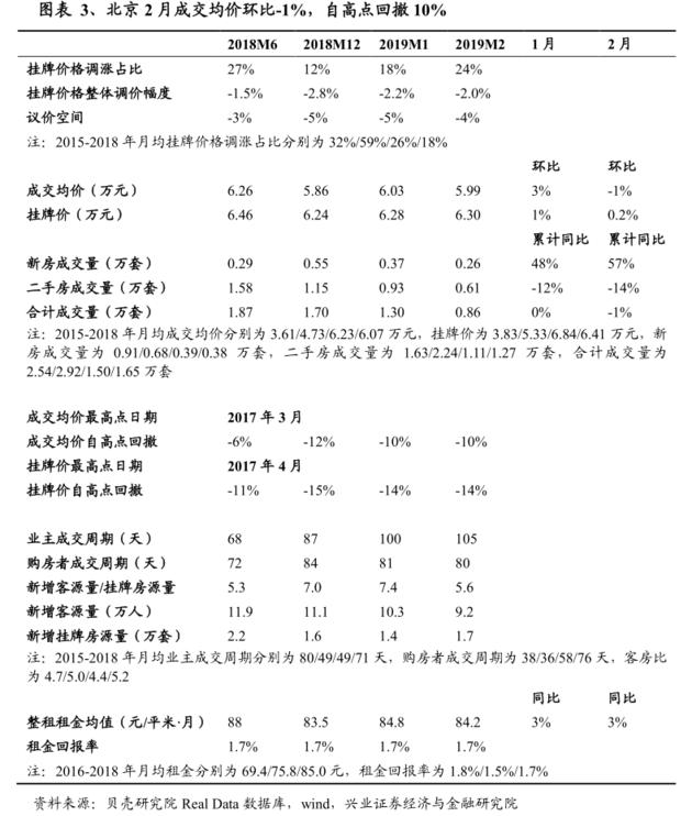 事实上,今年初中国一二线城市的房价已经出现将近四年来首次全面下行。