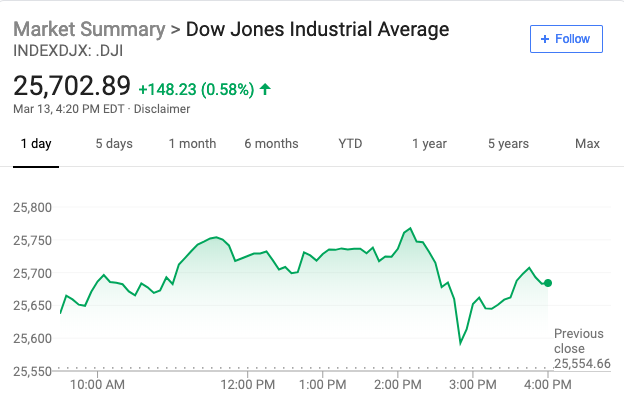 美股升至四个月高位 英镑大涨 波音盘中跌超3%后收涨