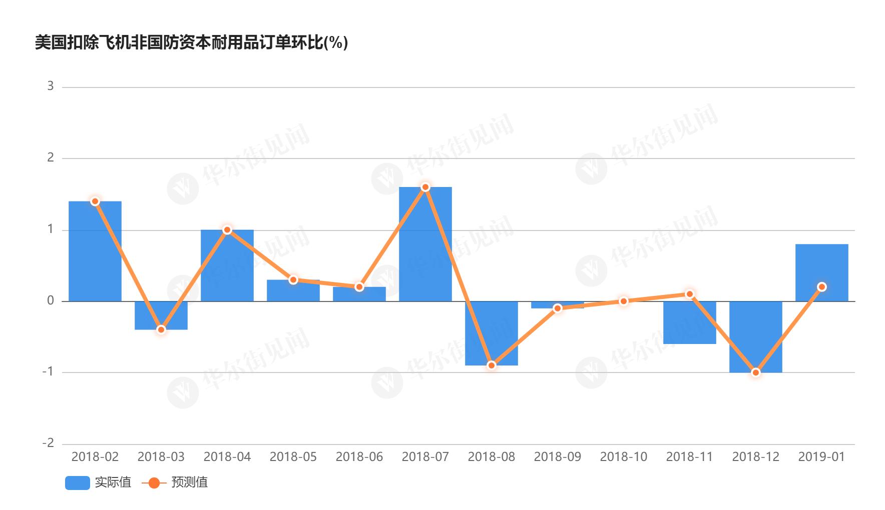商业信心回升 1月美国核心耐用品订单现6个月来最大环比增幅