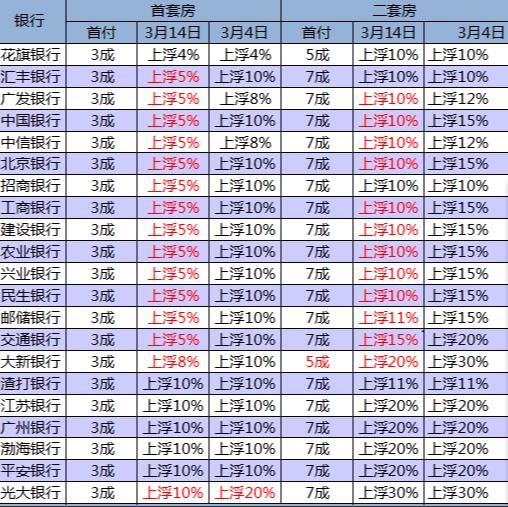 深圳房贷利率迎来本月第二次下调,六大行最低只上浮5%