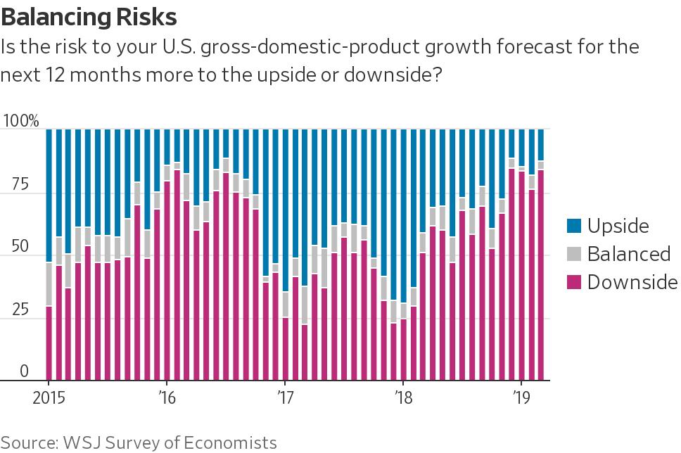 经济学家大幅下调美国一季度就业和经济增长预期