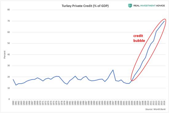 (土耳其债务泡沫迅速膨胀,来源:Real Investment Advice)