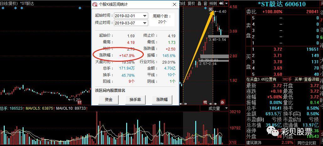 管理层集体失联,股价19连板暴涨150%,散户:再买100万股!