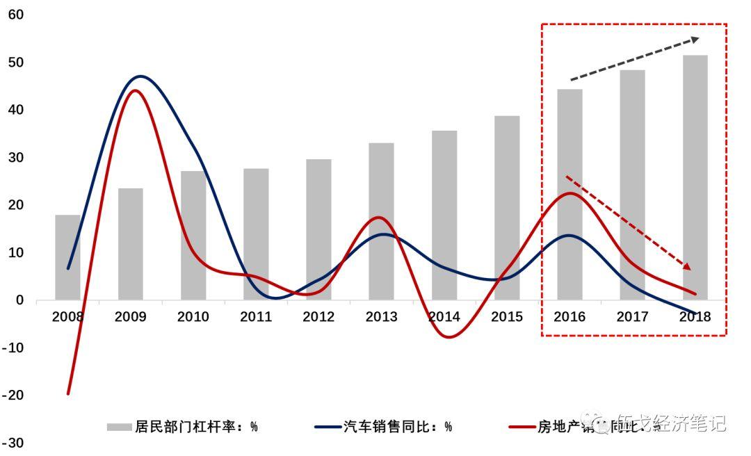 消费增长乏力,中国居民透支了吗?