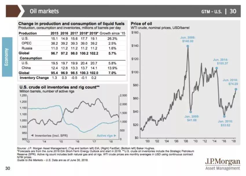 摩根大通70页PPT重磅报告:揭露当前美国经济