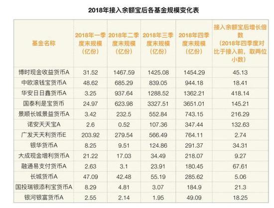 天弘余额宝骤降4500亿去了谁家?华安景顺最受益(表)