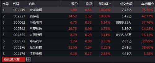 客车企业股价开盘即呈现下跌趋势,其中中通客车率先闪崩跌停,安凯客车、亚星客车、金龙汽车等跟随下挫。截至收盘,中通客车下跌9.78%逼近跌停,安凯客车、亚星客车跌幅均超8%。此外,金龙汽车、宇通客车一个交易日时间均下跌3%以上。