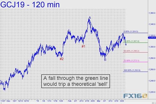 雖然從去年8月1182美元開始的看漲趨勢仍然在日線圖上占據主導地位,但圖中顯示的A-B反向趨勢足以令人信服,暗示可能即將出現大幅回調。