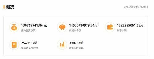 另外,官网显示,注册用户有800多万人。