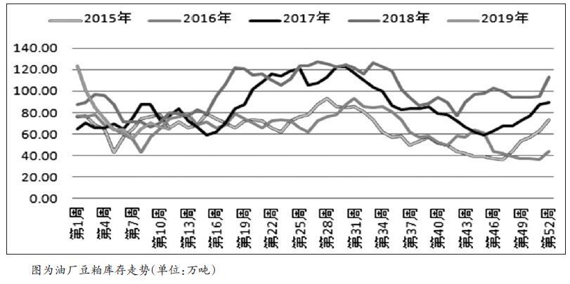 3月初以来,受部分获利空头平仓影响,豆粕近远月合约价差自-95元/吨开始反弹。然而,笔者并不看好价差反弹的持续性。