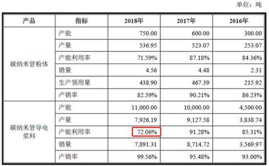 查阅天奈科技招股书,新浪财经发现公司2018年碳纳米管导电浆料产能利用率仅为72%,同时2016年和2017年公司产能均未接近满产状态,同时产销量显示公司过去两年生产的产品均不能全部卖出,这或许暗示着公司所生产的碳纳米管浆料市场有效需求不足。
