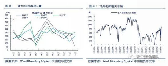 因此,雖然有進口總量有限制,但無論是澳大利亞還是蒙古,二季度進口量均存在邊際改善的可能,焦煤供給緊張的格局有望加速緩解。