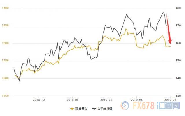 股市团体飘红,黄金T+D收跌;不过多头也勿灰心,紧抱美联储大腿就对了!国际外盘期货