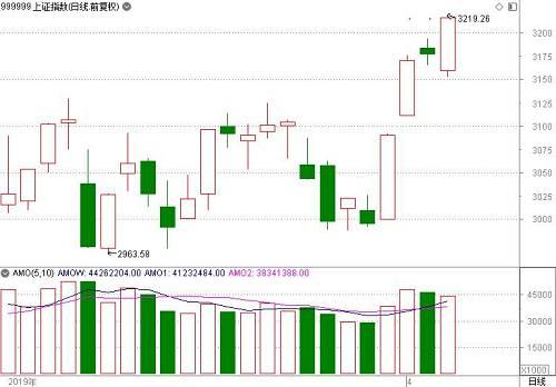 盘面上看,券商股午后走强,板块内多股涨停,东吴证券、国金证券、海通证券、中国银河涨停。