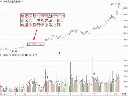 同样的道理,2018年的大牛股顺鑫农业在4月份的表现也是强于沪指的,火山君截图展示: