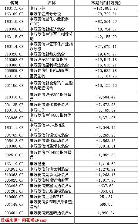 洞察|申万菱信2018年净利腰斩危局:管理规模下滑 旗下基金业绩不佳1年8只清盘